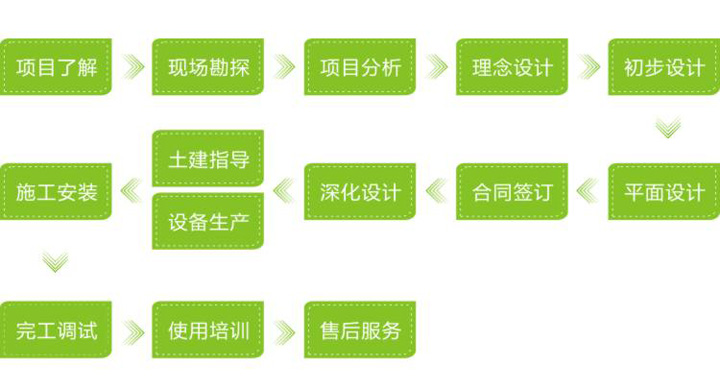 酒店万博体育手机登录app工程业务流程