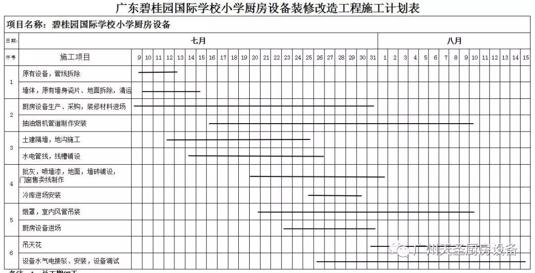 广州天圣碧桂园国际学校厨房改造项目回顾5